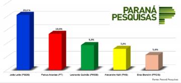 Pré-candidato do PSDB, João Leite lidera pesquisa de intenções de voto para prefeitura de BH