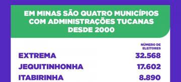 Quatro municípios em Minas Gerais têm administração do PSDB há 20 anos